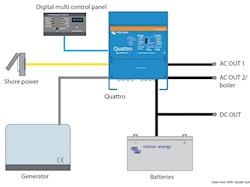 Sistema combinato VICTRON Quattro - Caricabatteria + Inverter